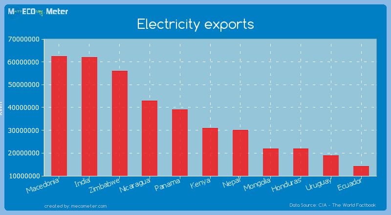 Electricity exports of Kenya