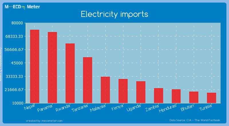 Electricity imports of Kenya