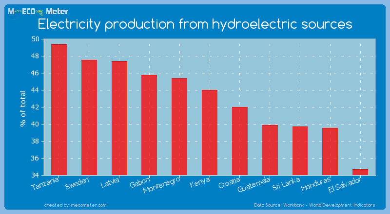 Electricity production from hydroelectric sources of Kenya
