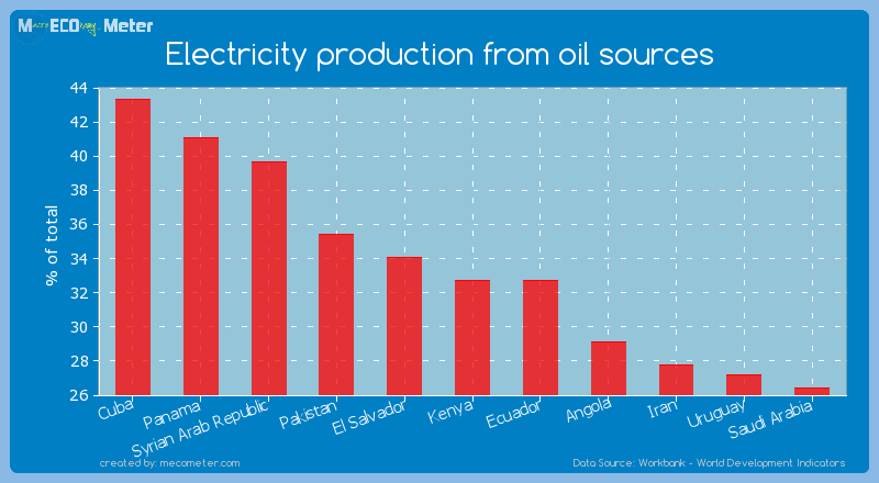 Electricity production from oil sources of Kenya