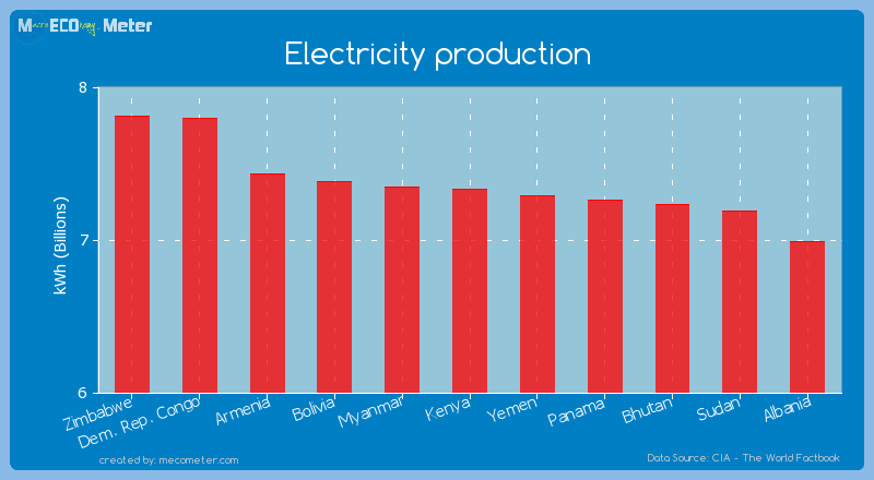 Electricity production of Kenya