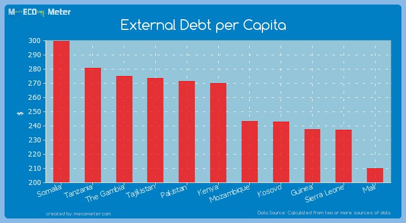 External Debt per Capita of Kenya