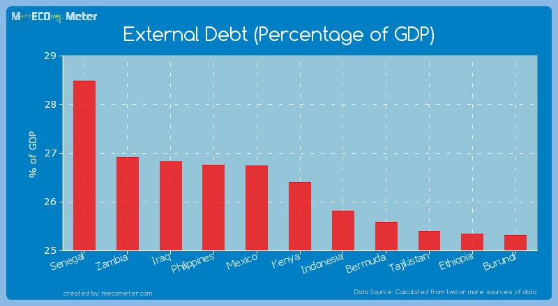 External Debt (Percentage of GDP) of Kenya
