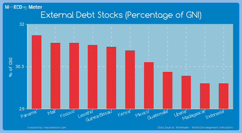 External Debt Stocks (Percentage of GNI) of Kenya