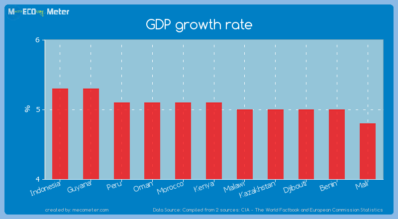 GDP growth rate of Kenya