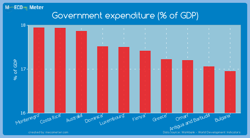 Government expenditure (% of GDP) of Kenya
