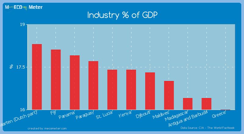 Industry % of GDP of Kenya