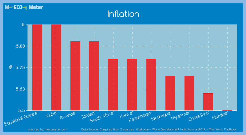 Inflation of Kenya
