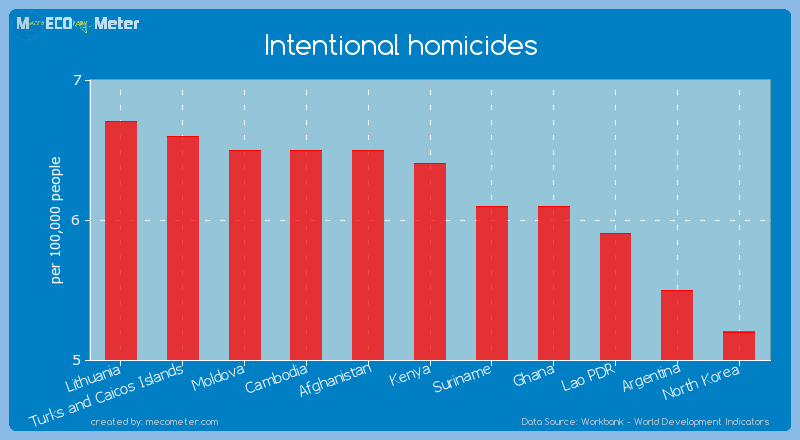 Intentional homicides of Kenya