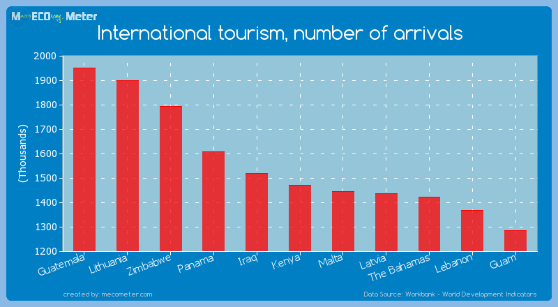 internationalization of tourism in kenya An online resource for international trade data and economic complexity indicators available through interactive visualizations of countries and products share × short url embed social media download × svg in 2015 kenya exported $525b.