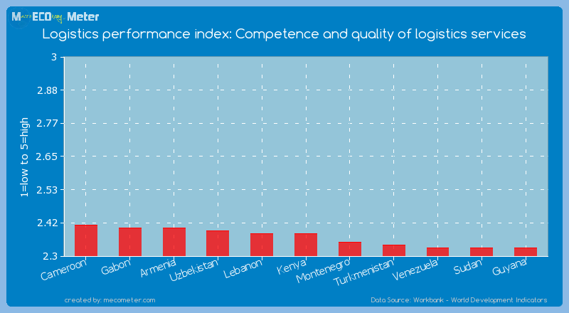 Logistics performance index: Competence and quality of logistics services of Kenya