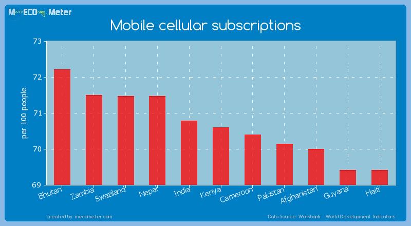Mobile cellular subscriptions of Kenya