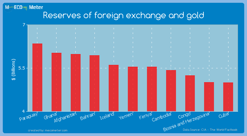 Reserves of foreign exchange and gold of Kenya