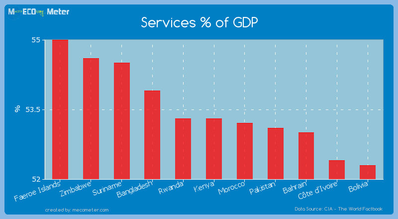 Services % of GDP of Kenya
