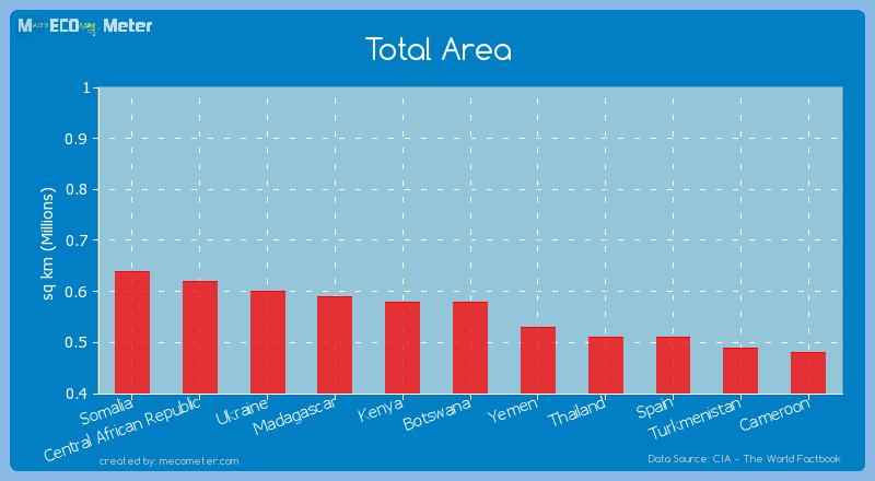 Total Area of Kenya