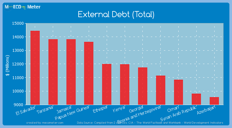 External Debt (Total) of Kenya