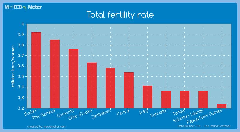 Total fertility rate of Kenya