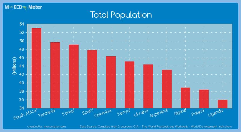 Total Population of Kenya