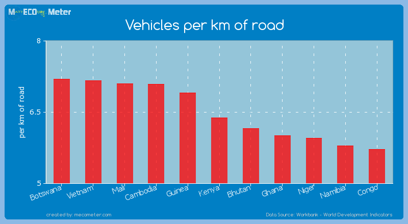 Vehicles per km of road of Kenya