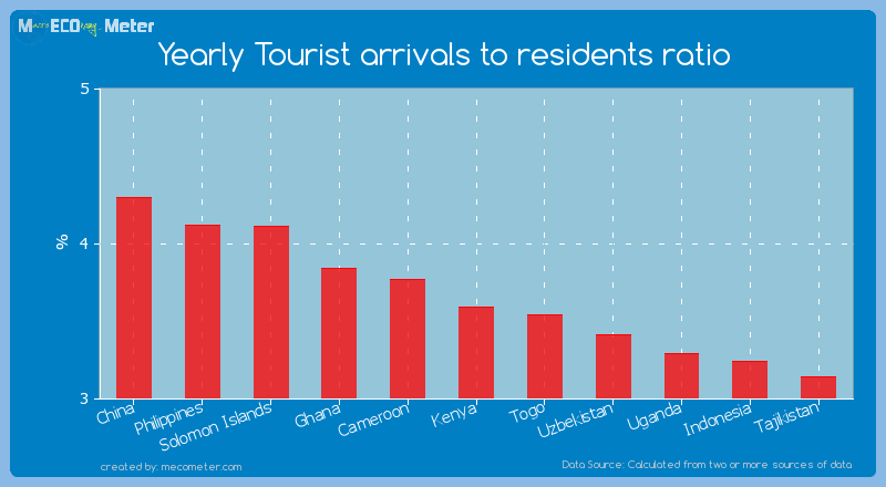 Yearly Tourist arrivals to residents ratio of Kenya