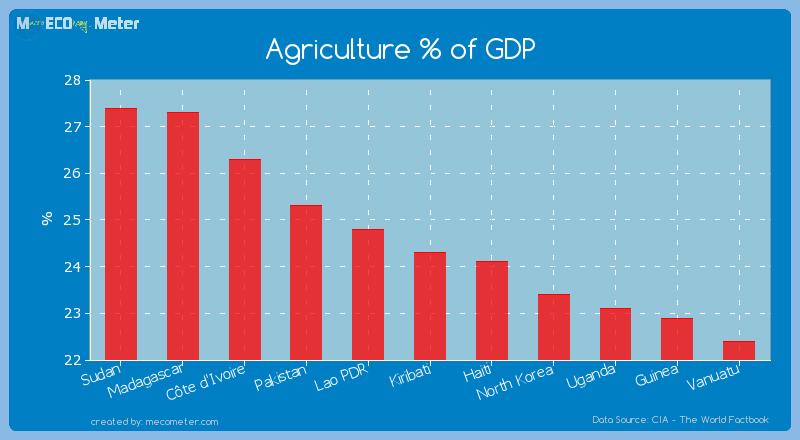 Agriculture % of GDP of Kiribati