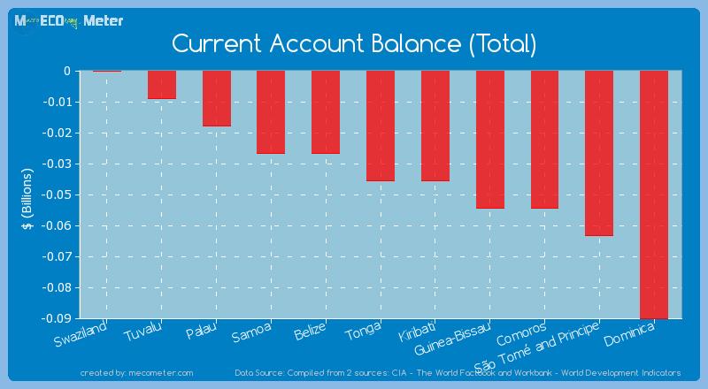 Current Account Balance (Total) of Kiribati