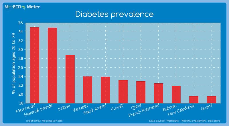 Diabetes prevalence of Kiribati