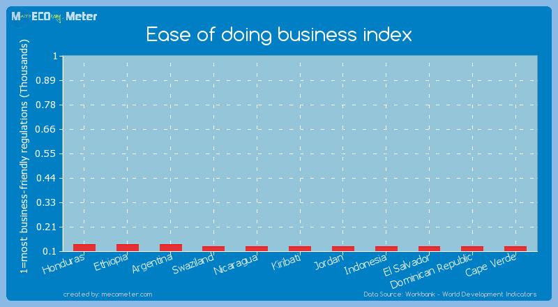 Ease of doing business index of Kiribati