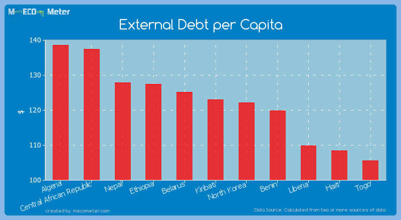 External Debt per Capita of Kiribati