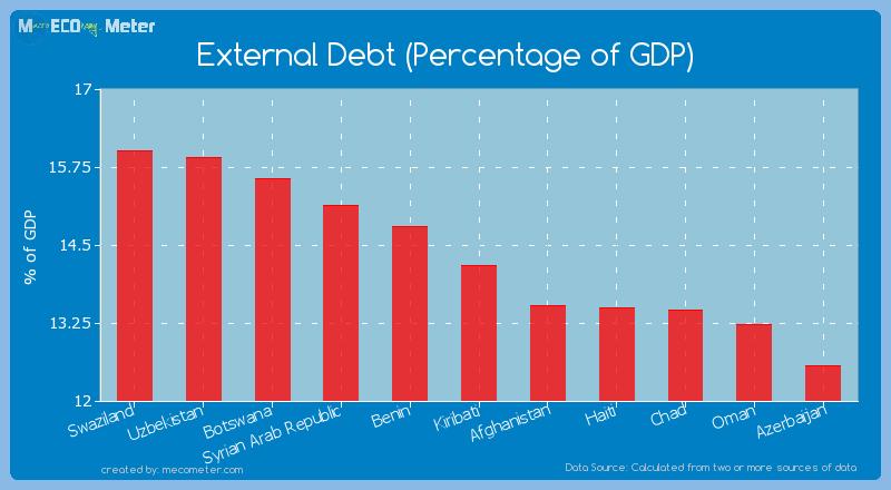External Debt (Percentage of GDP) of Kiribati
