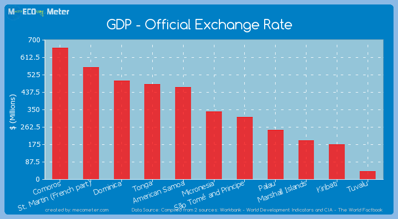 GDP - Official Exchange Rate of Kiribati