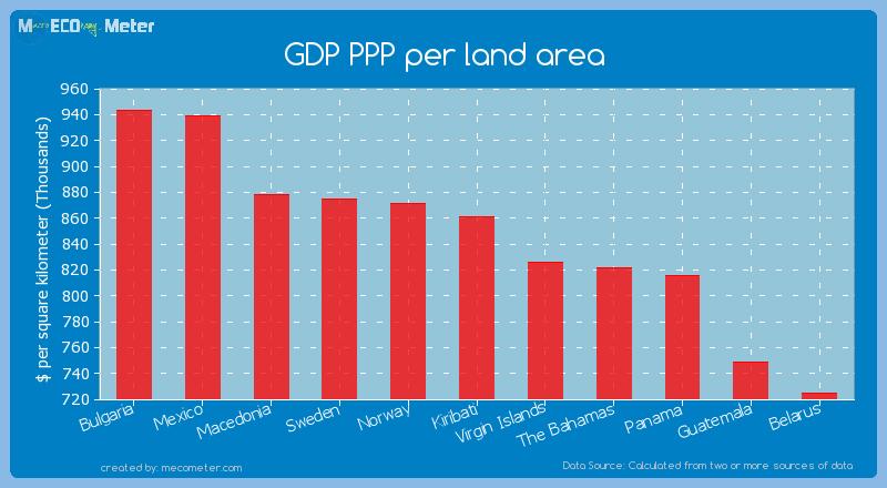 GDP PPP per land area of Kiribati