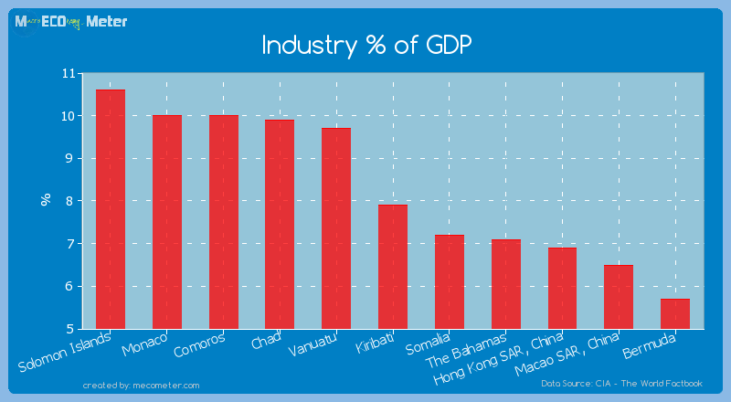 Industry % of GDP of Kiribati