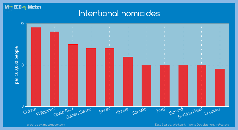 Intentional homicides of Kiribati