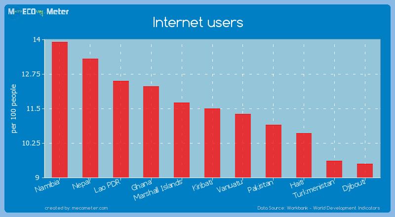 Internet users of Kiribati