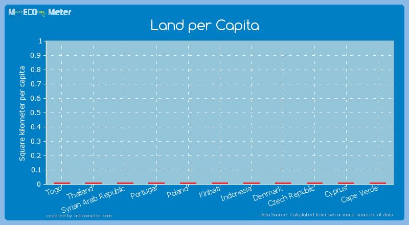 Land per Capita of Kiribati