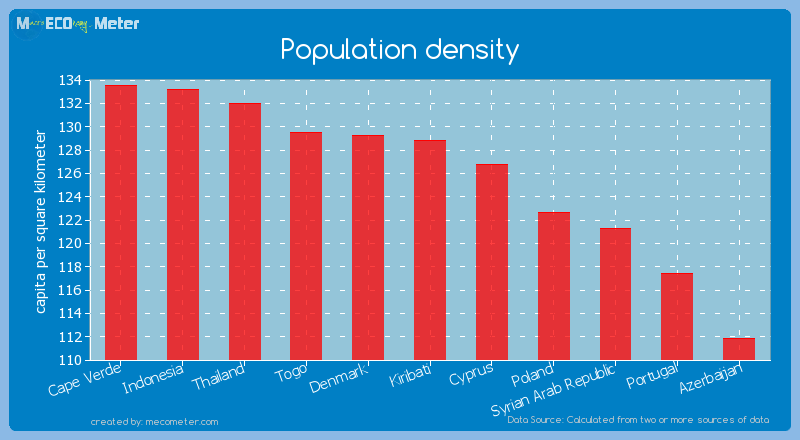 Population density of Kiribati