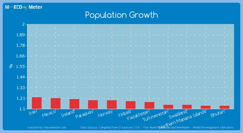 Population Growth of Kiribati