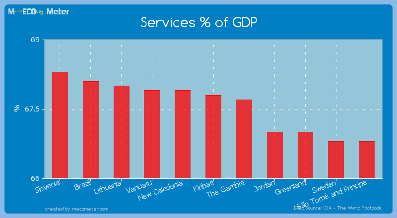 Services % of GDP of Kiribati
