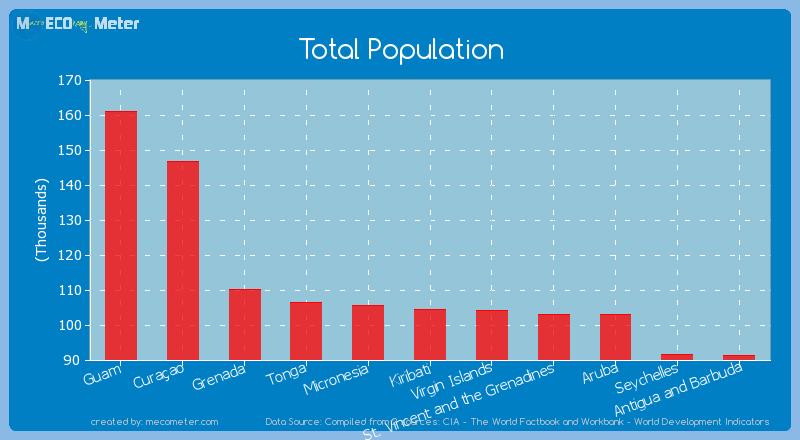 Total Population of Kiribati