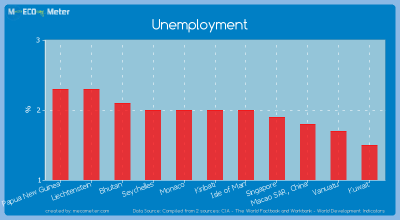 Unemployment of Kiribati