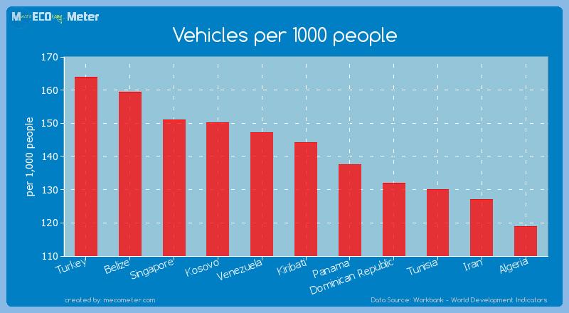 Vehicles per 1000 people of Kiribati