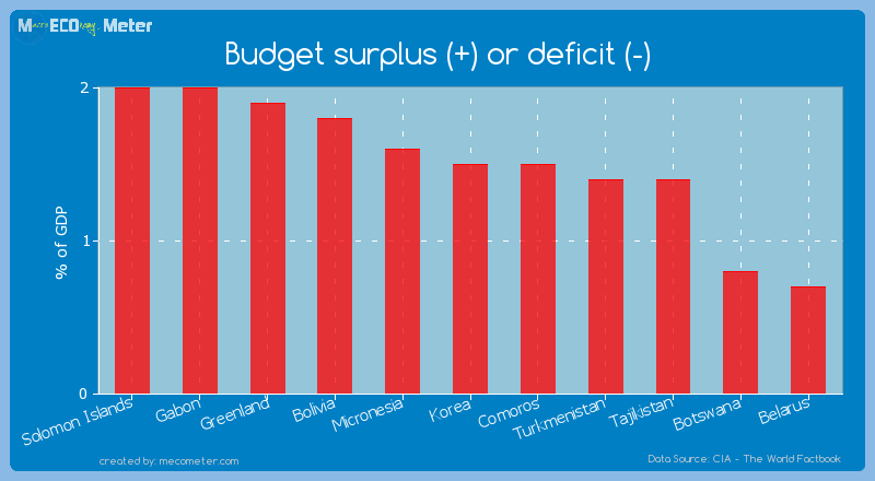 Budget surplus (+) or deficit (-) of Korea