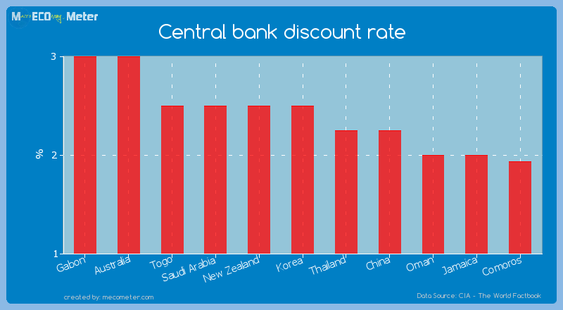 Central bank discount rate of Korea