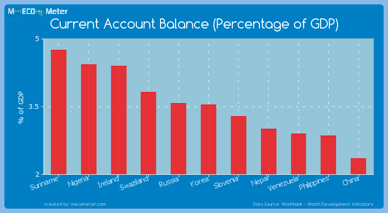 Current Account Balance (Percentage of GDP) of Korea
