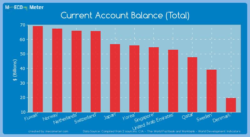 Current Account Balance (Total) of Korea