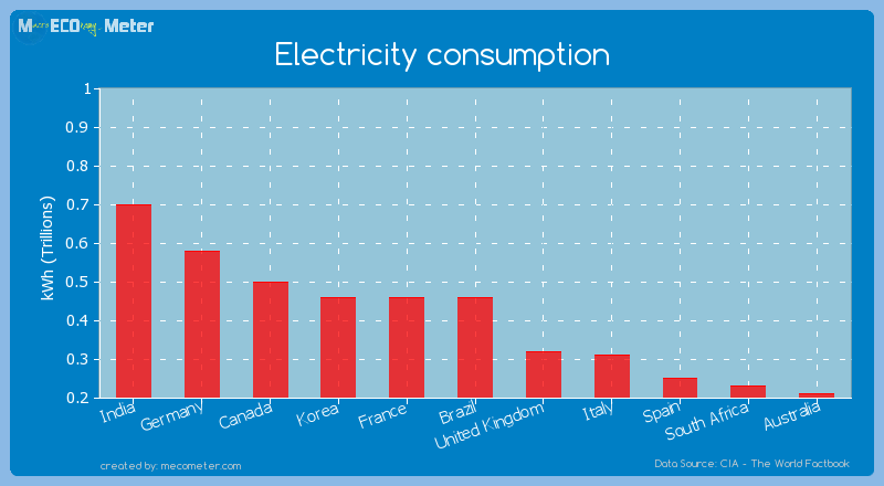 Electricity consumption of Korea