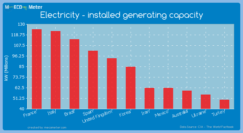 Electricity - installed generating capacity of Korea