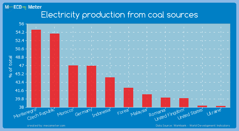 Electricity production from coal sources of Korea