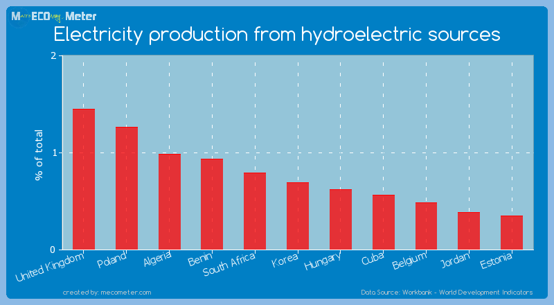 Electricity production from hydroelectric sources of Korea